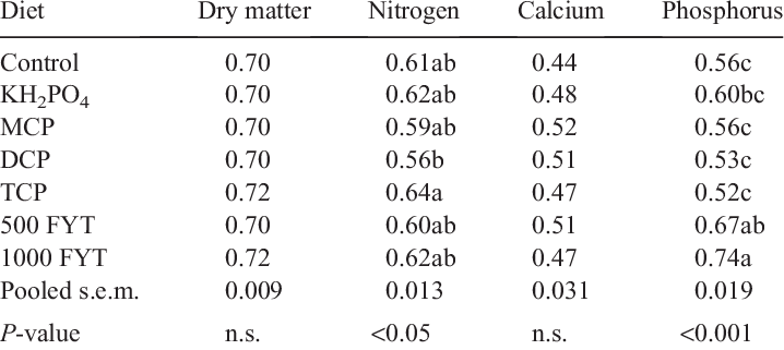 Apparent total tract retention coefficients of nutrients