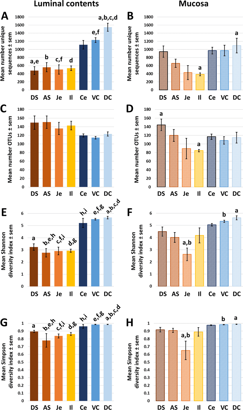 hight resolution of richness of the luminal and mucosal equine gut microbiota bar charts showing the mean sem number of unique 16s rrna gene amplicon sequences a b or