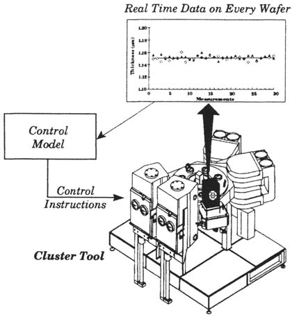 Illustration of the Applied Materials Centura cluster tool