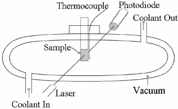 Liquid-to-Crystal Nucleation: Automated Lag-time Apparatus