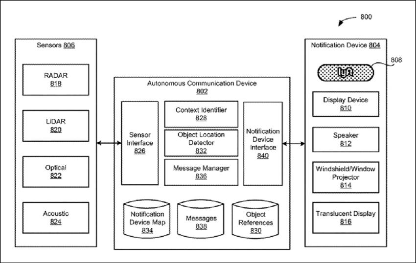 Block diagram of 'autonomous communication device