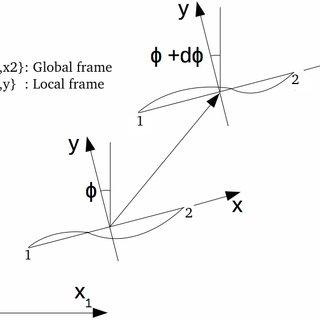 (PDF) Corotational formulation for beams.