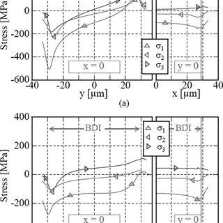 Illustration of underpad damage types: (a) bond pad peel