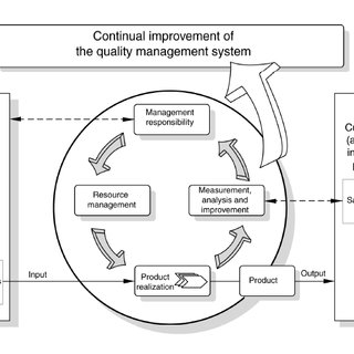 (PDF) Information System Strategy for Total Quality