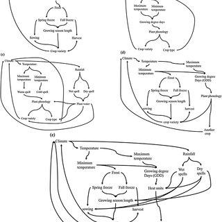 (a) Steps followed in developing quantitative adaptation