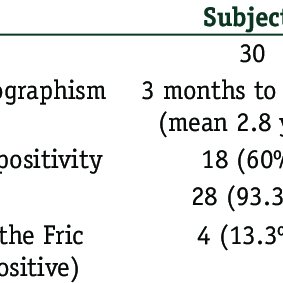 Using the Fric test dermographometer. Figure 1: Fric test