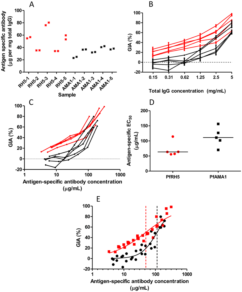 Measurement of GIA EC50 of antigen-specific anti-PfRH5 and