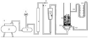 Schematic Diagram of the Experimental Set-up 1. Compressor