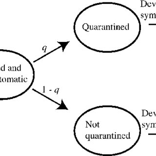 (PDF) When Is Quarantine a Useful Control Strategy for