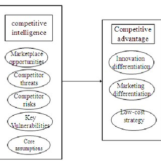 (PDF) Review of Competitive Intelligence & Competitive