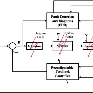 (PDF) Fault Tolerant Flight Control Techniques with