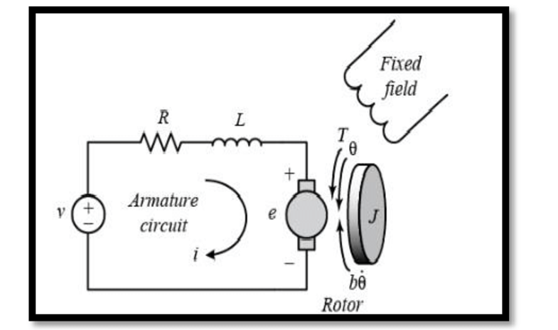 DC motor equivalent circuit and free-body diagram of the