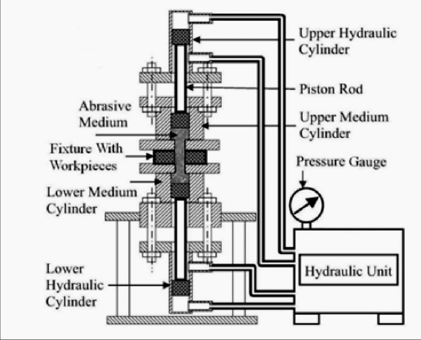 Scheme of the abrasive flow machining process [6