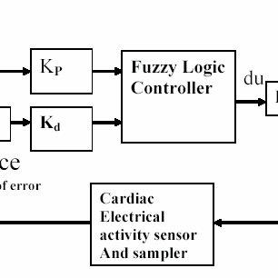 (PDF) Cardiac Pacing Therapy based of Adaptive Fuzzy Logic