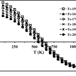 Effect of the grain size on the stress-strain curves