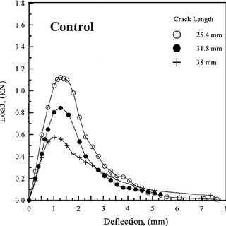 (PDF) Fracture resistance characterization of chemically