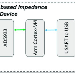 Block diagram of the developed AD5933-based impedance