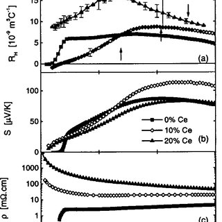 Color a Hall-effect, b thermopower, and c resistivity data