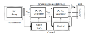Block diagram of the PV system connected to the grid
