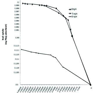 Lead uptake (mg Pb/g adsorbent) versus pH for Pb ions