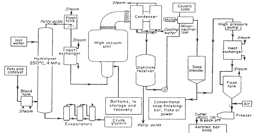 Continuous process for the production of fatty acids and