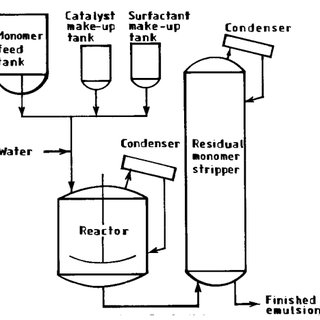 (PDF) Emulsion & Suspension Polymerization