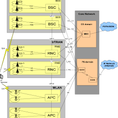 3g Network Architecture Diagram 1995 Toyota Tercel Engine Heterogeneous Beyond Download Scientific