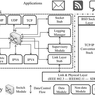 (PDF) On software tools and stack architectures for