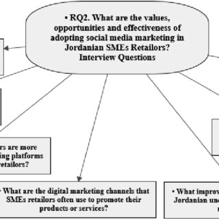 Social Media (SM) Types and Forms (Adopted from [35