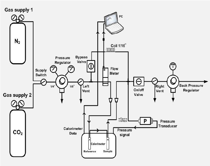 Experimental setup of the micro-reaction calorimeter for