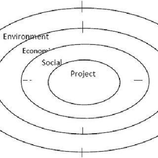 (PDF) A Review of Sustainability Assessment Methods in