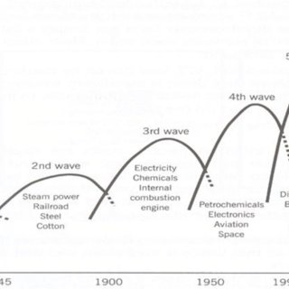 (PDF) Chemical Engineering Industry Transition Towards