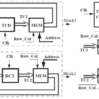 Block diagram of the hardware implementation of the 2D-DCT
