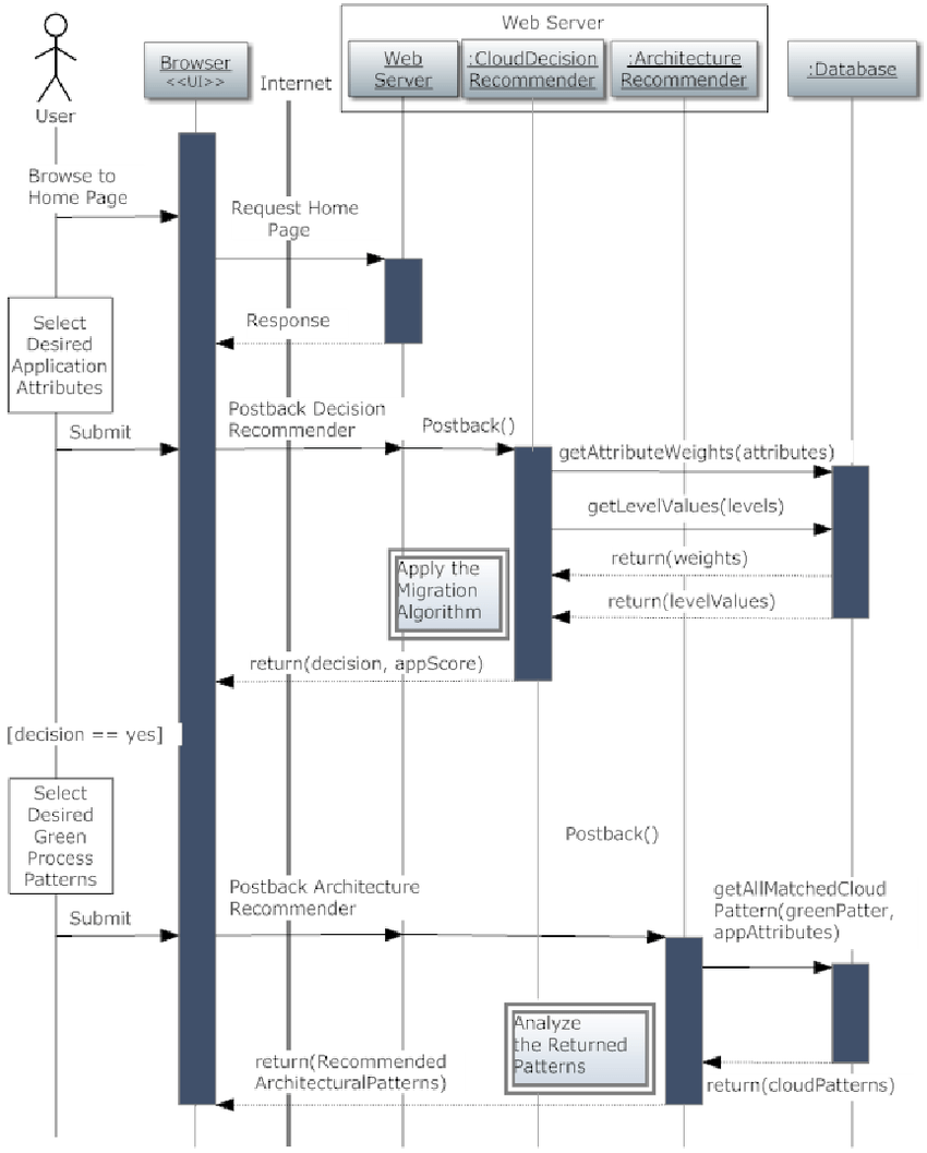 medium resolution of 3 sequence diagram of the recommender system