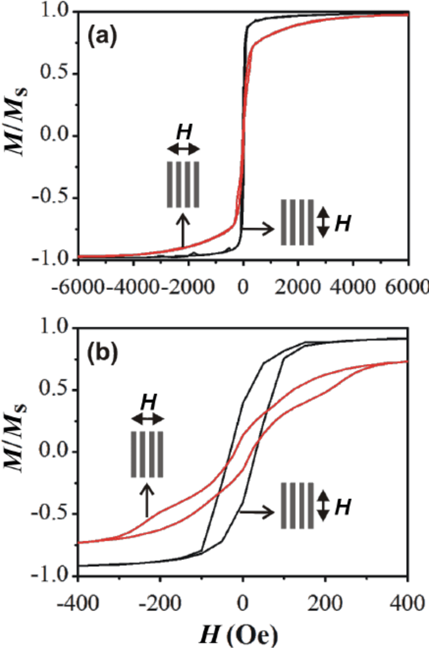(a) Normalized hysteresis loops of the coaxial nanowire