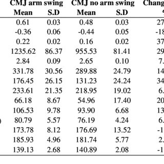 (PDF) A Comparison of Biomechanical Parameters between Two