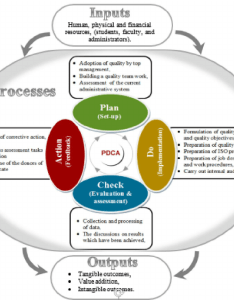Flowchart of the methodology for implementation qms based on iso requirements and also rh researchgate