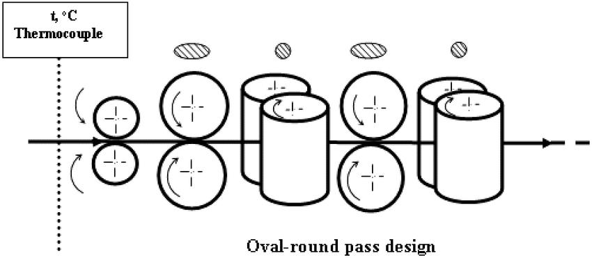 Schematic diagram of box pass design Fig. 2: Schematic