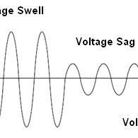 (PDF) Dynamic Voltage Restorer (DVR) System for
