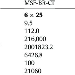 Overall heat transfer coefficient for both MSF-BR and MSF