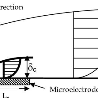 Schematic diagram of two-electrode electrocoagulation (EC