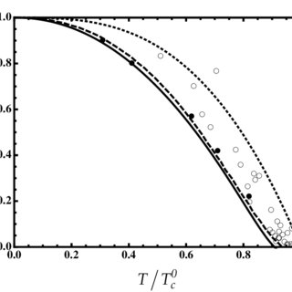 (PDF) Collective excitations of a dilute Bose gas at