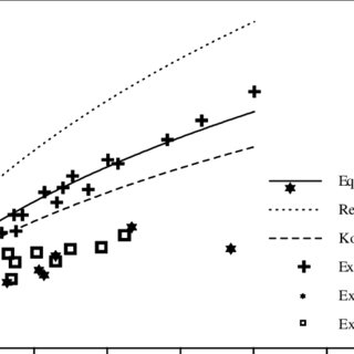 comparison between the present results both theoretical
