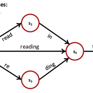 (PDF) Speech Decoding Using Lattice Rescoring