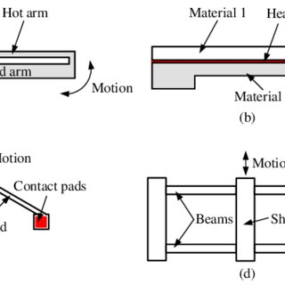 (PDF) High Sensitivity Electrothermal Actuation-based CMOS