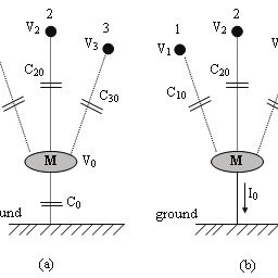 (PDF) Calculation of induced current in the objects placed