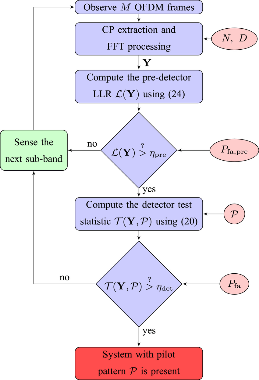medium resolution of a flow chart for the proposed architecture for the base band spectrum sensing unit of