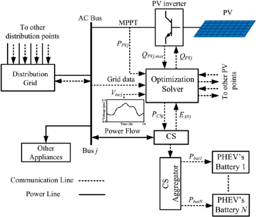 Schematic diagram of the proposed methods. CS, charging