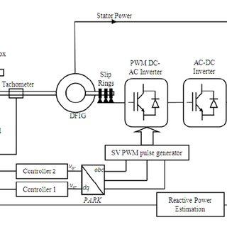 Schematic diagram of induction generator control scheme