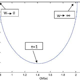 (PDF) Studies of the clausius–Mossotti factor